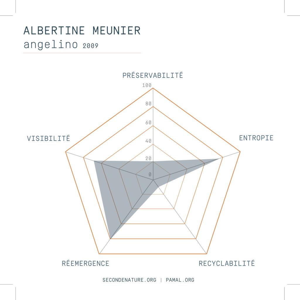 PAMAL Albertine Meunier Angelino
